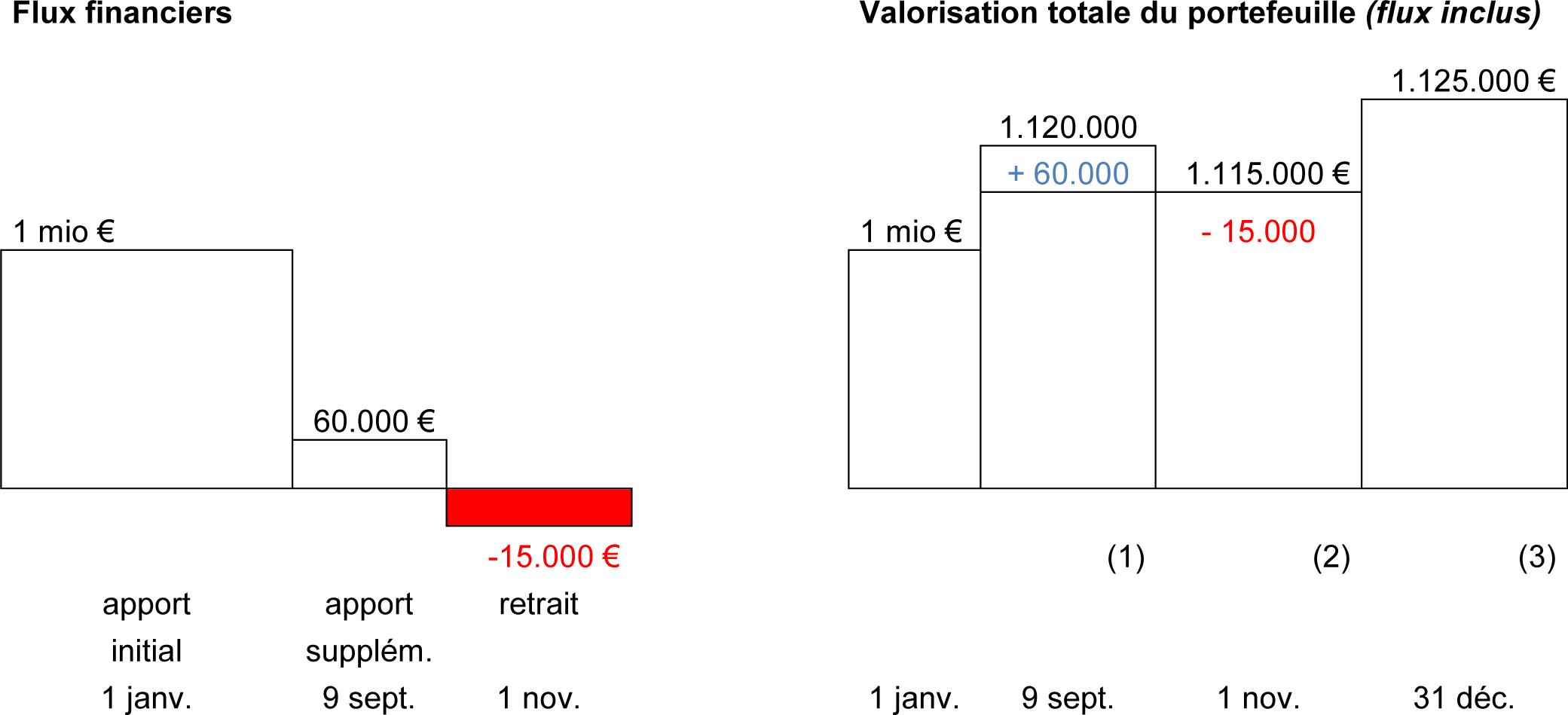 Comment Calculer La Performance D Un Portefeuille Moneystore Be Fr